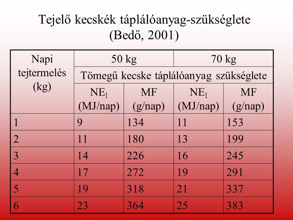 Tejelő kecskék táplálóanyag-szükséglete (Bedő, 2001)