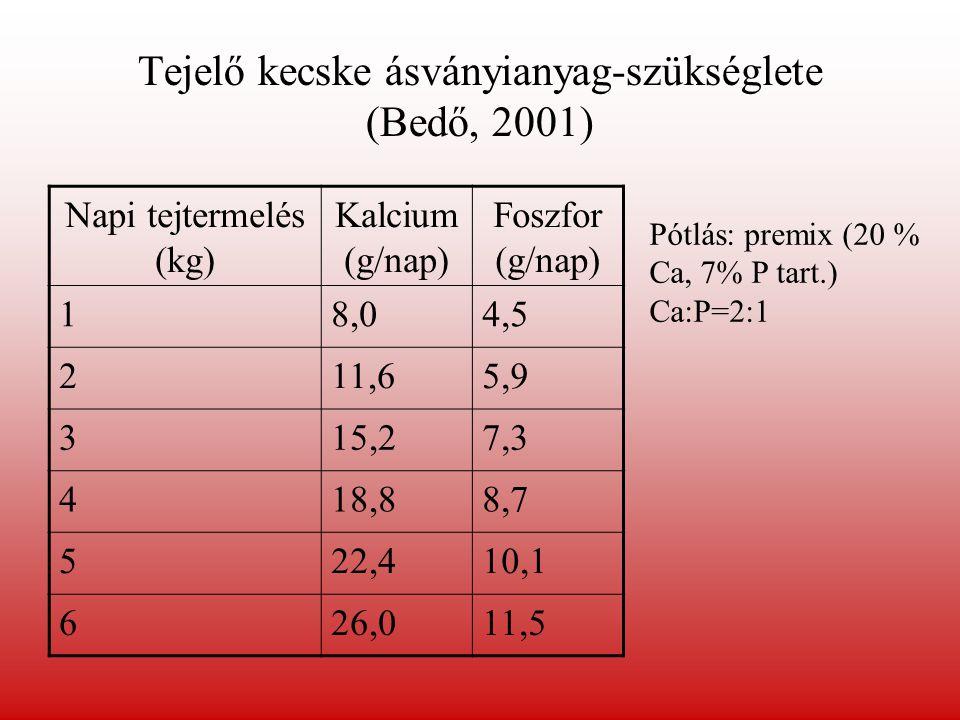 Tejelő kecske ásványianyag-szükséglete (Bedő, 2001)