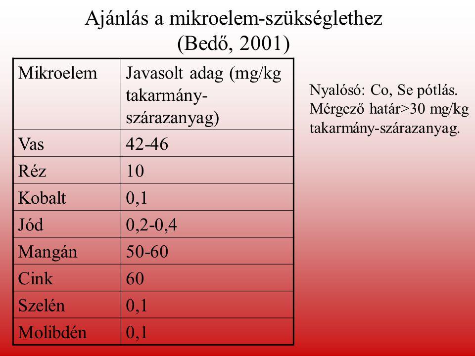 Ajánlás a mikroelem-szükséglethez (Bedő, 2001)