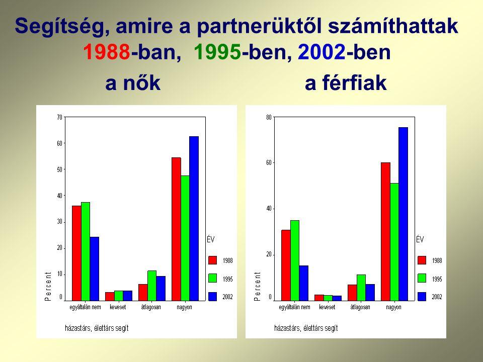 Segítség, amire a partnerüktől számíthattak 1988-ban, 1995-ben, 2002-ben