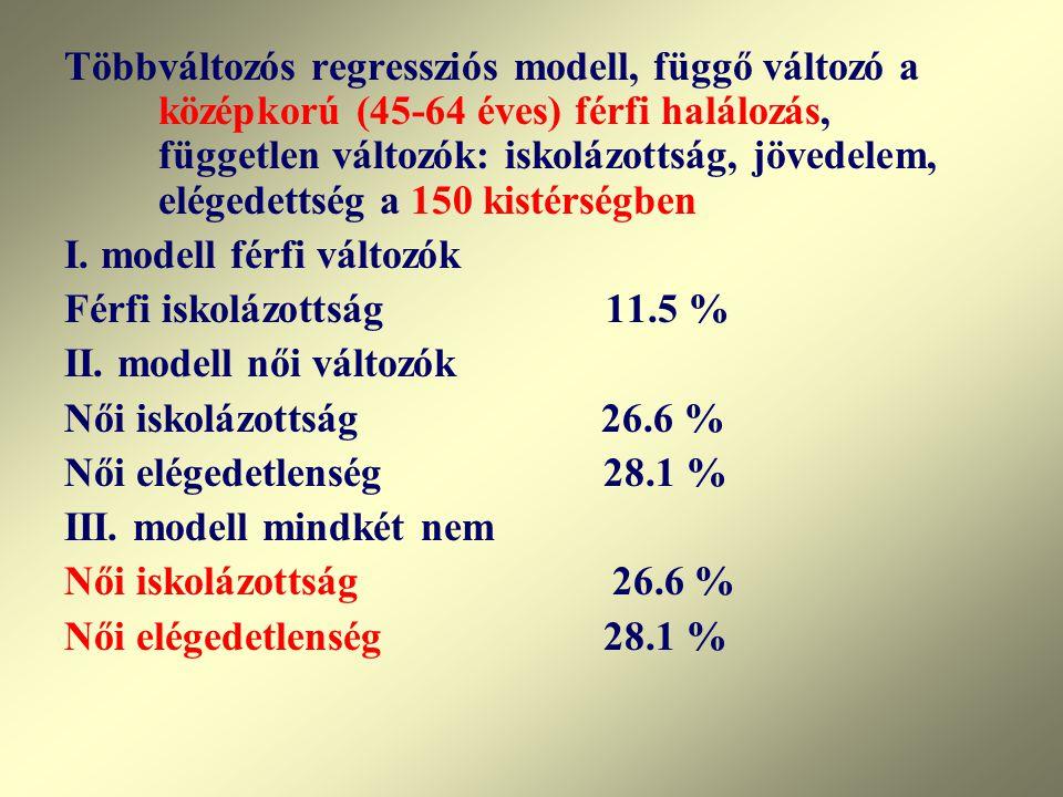 Többváltozós regressziós modell, függő változó a középkorú (45-64 éves) férfi halálozás, független változók: iskolázottság, jövedelem, elégedettség a 150 kistérségben
