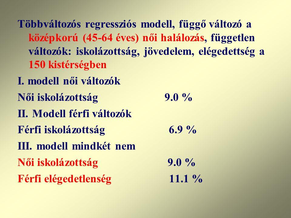Többváltozós regressziós modell, függő változó a középkorú (45-64 éves) női halálozás, független változók: iskolázottság, jövedelem, elégedettség a 150 kistérségben