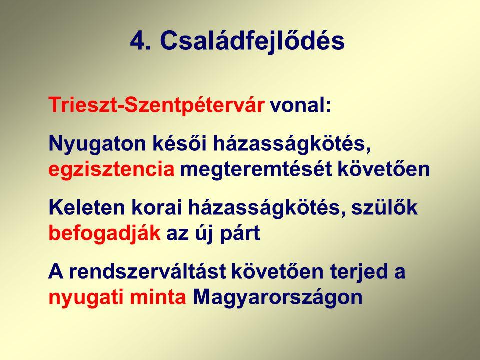 4. Családfejlődés Trieszt-Szentpétervár vonal: