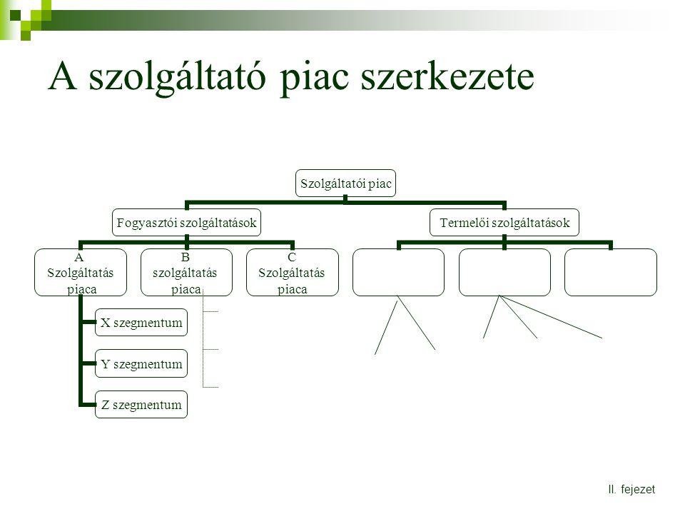 A szolgáltató piac szerkezete