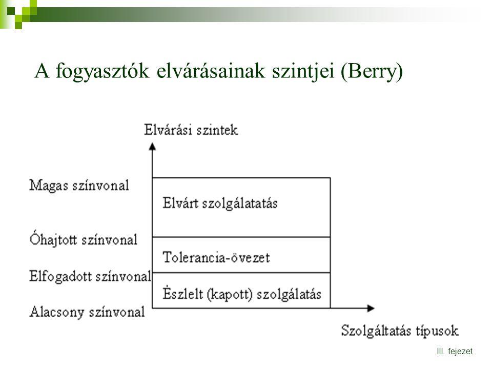 A fogyasztók elvárásainak szintjei (Berry)
