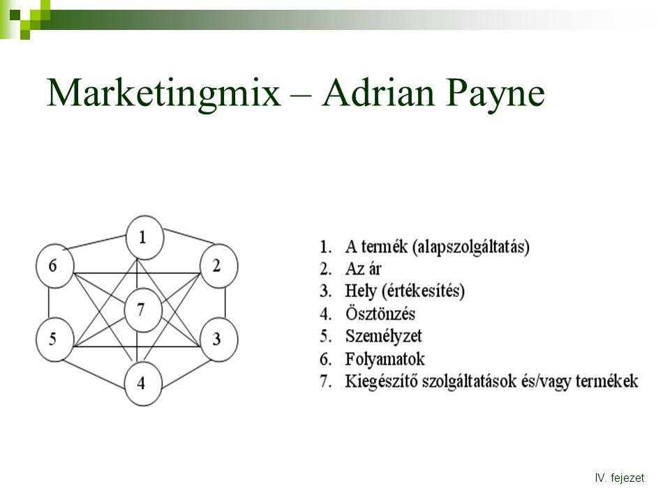 Marketingmix – Adrian Payne