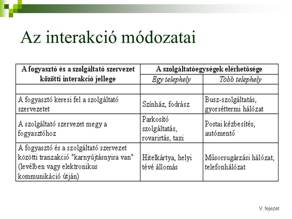 Az interakció módozatai