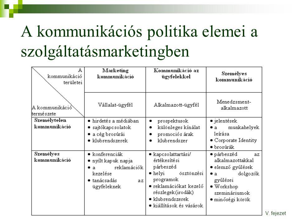 A kommunikációs politika elemei a szolgáltatásmarketingben