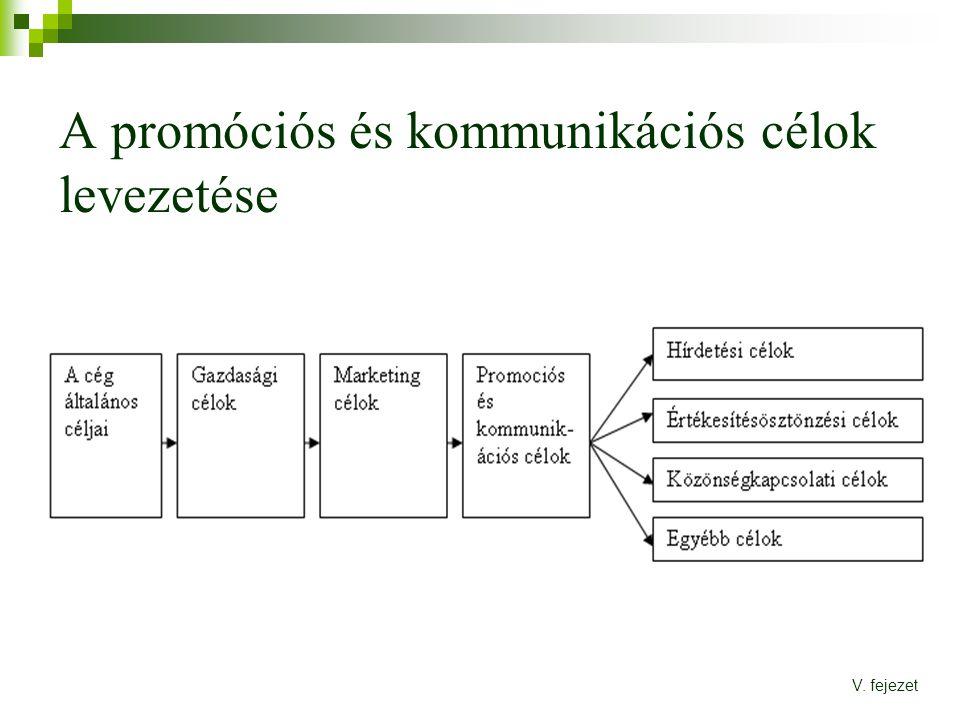 A promóciós és kommunikációs célok levezetése