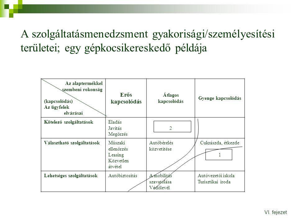 A szolgáltatásmenedzsment gyakorisági/személyesítési területei; egy gépkocsikereskedő példája