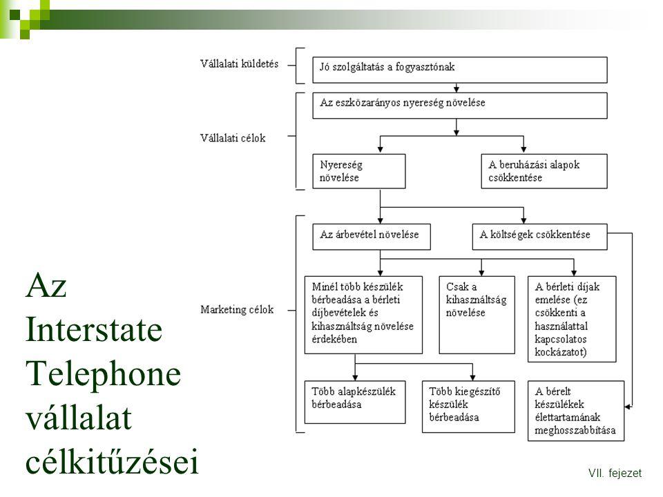 Az Interstate Telephone vállalat célkitűzései