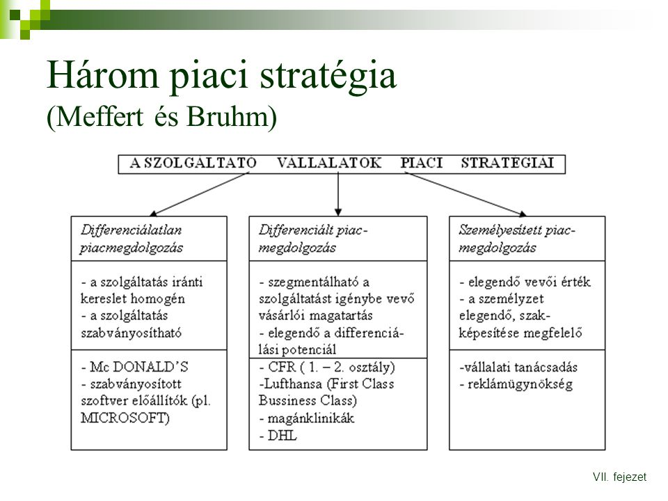 Három piaci stratégia (Meffert és Bruhm)
