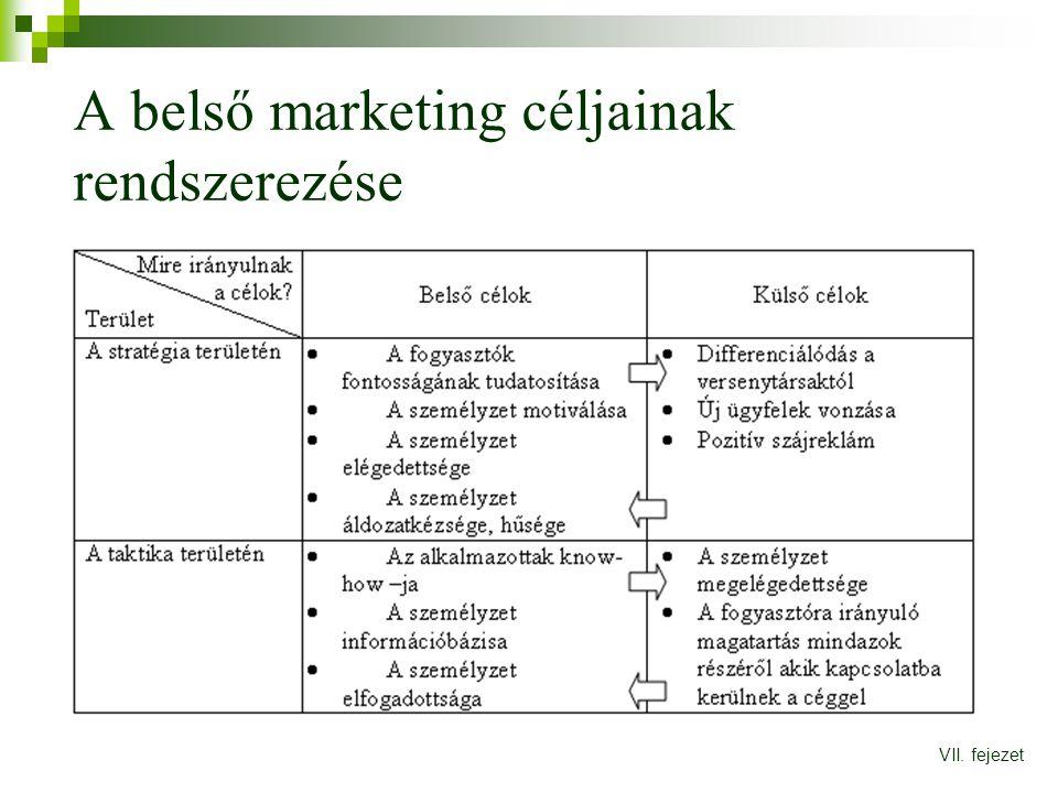 A belső marketing céljainak rendszerezése