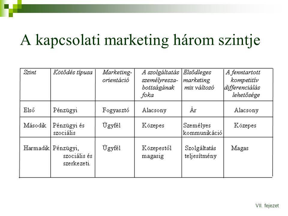 A kapcsolati marketing három szintje