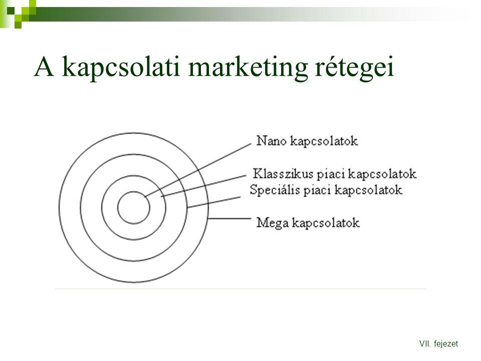 A kapcsolati marketing rétegei