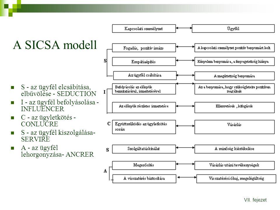 A SICSA modell S - az ügyfél elcsábítása, elbűvölése - SEDUCTION