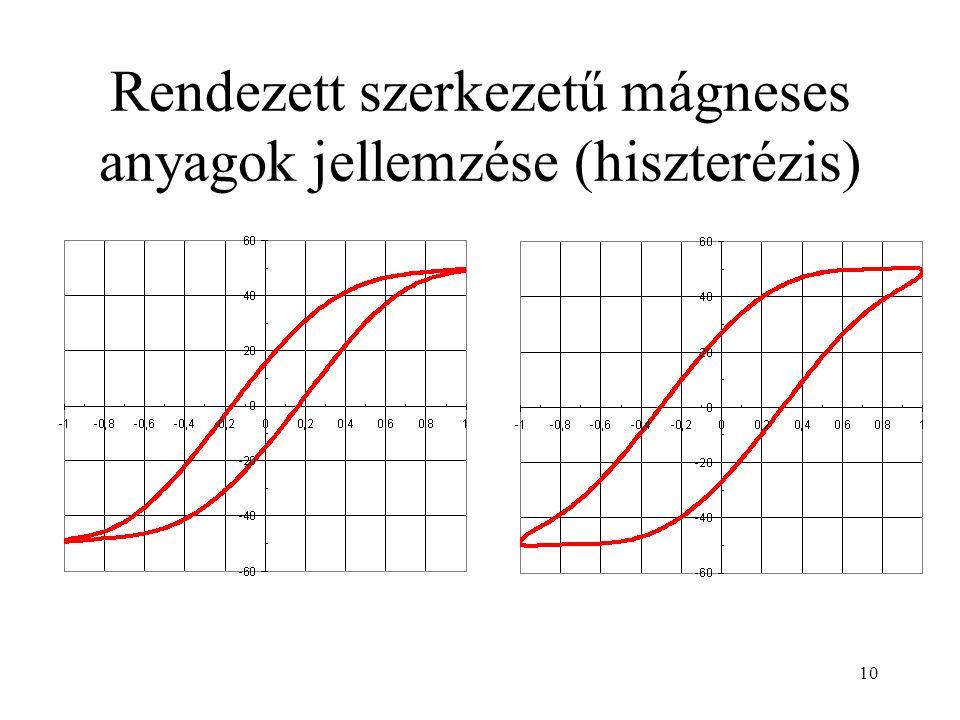 Rendezett szerkezetű mágneses anyagok jellemzése (hiszterézis)