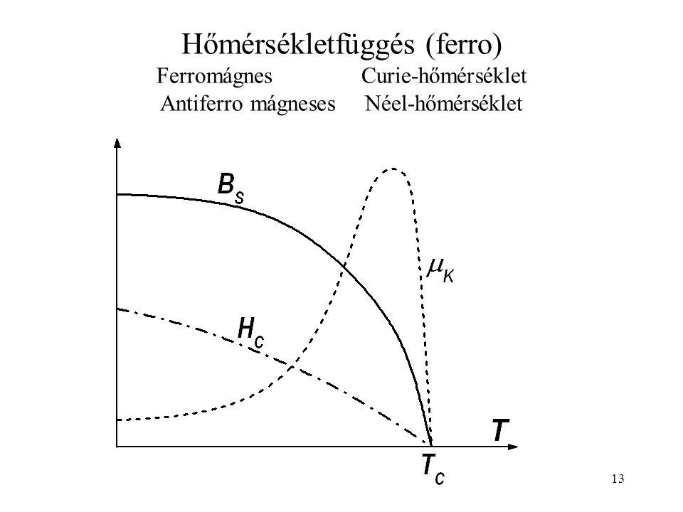 Hőmérsékletfüggés (ferro) Ferromágnes