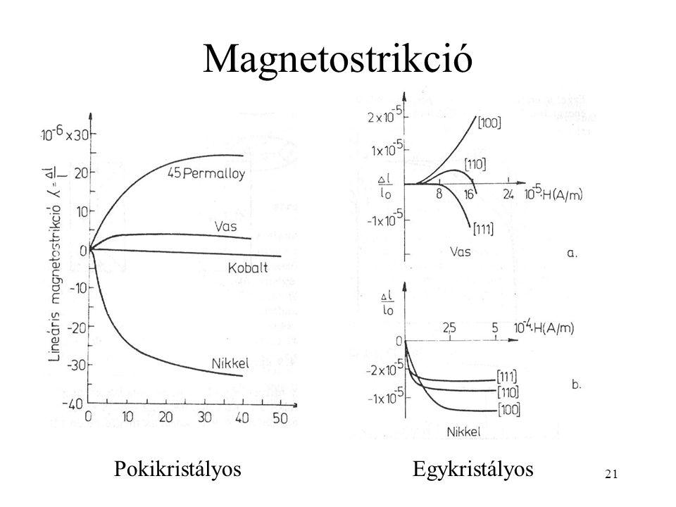 Magnetostrikció Pokikristályos Egykristályos