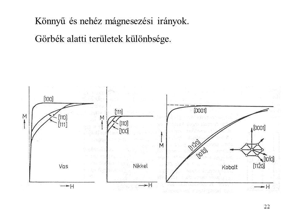 Könnyű és nehéz mágnesezési irányok.