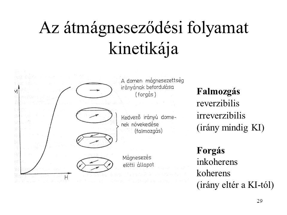 Az átmágneseződési folyamat kinetikája