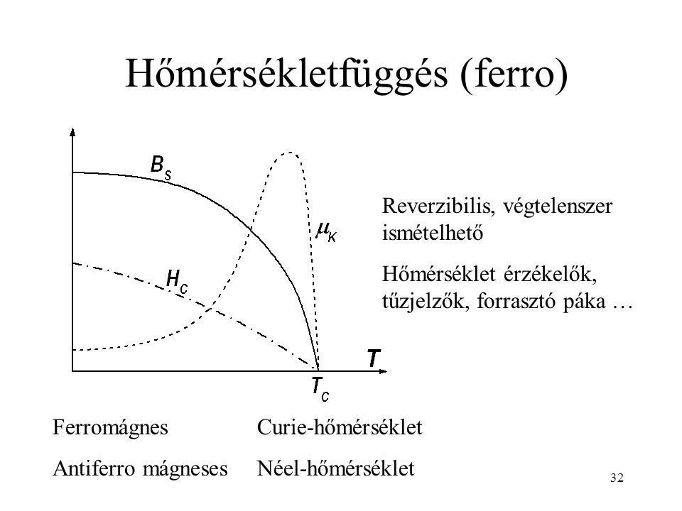 Hőmérsékletfüggés (ferro)