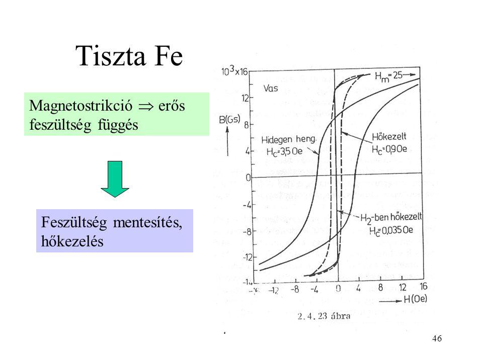 Tiszta Fe Magnetostrikció  erős feszültség függés