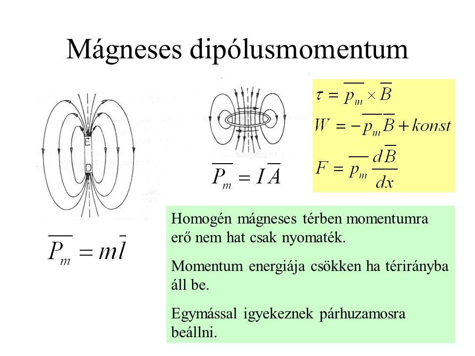 Mágneses dipólusmomentum