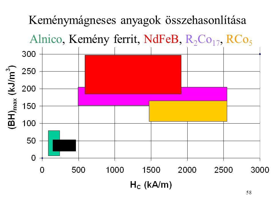 Keménymágneses anyagok összehasonlítása