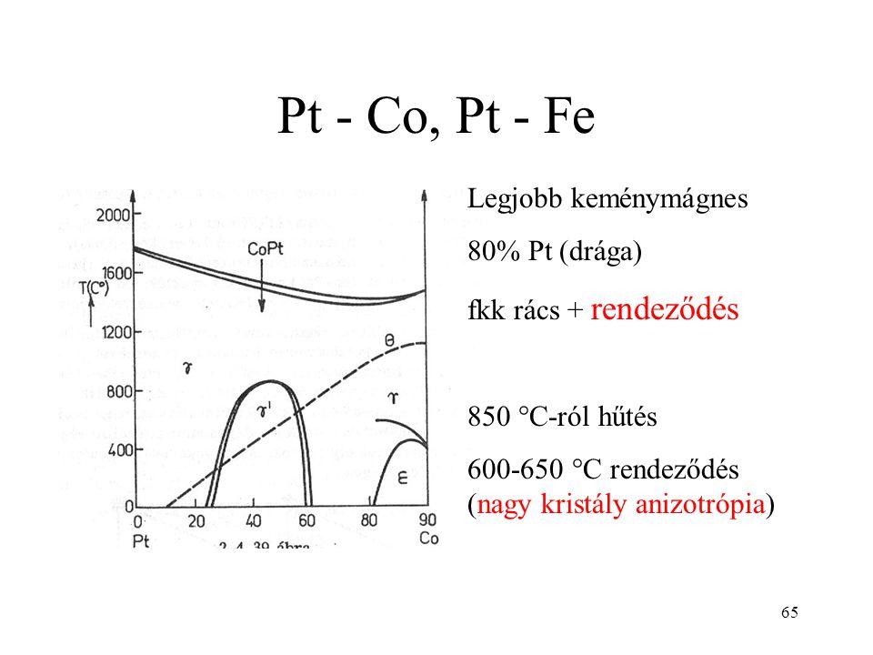 Pt - Co, Pt - Fe Legjobb keménymágnes 80% Pt (drága)