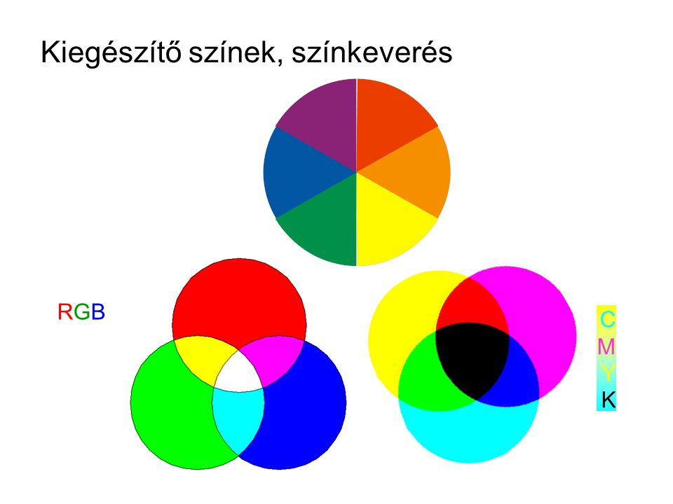 Kiegészítő színek, színkeverés