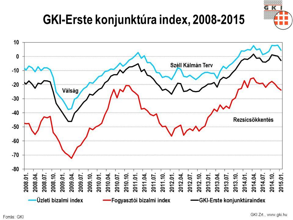GKI-Erste konjunktúra index, 2008-2015