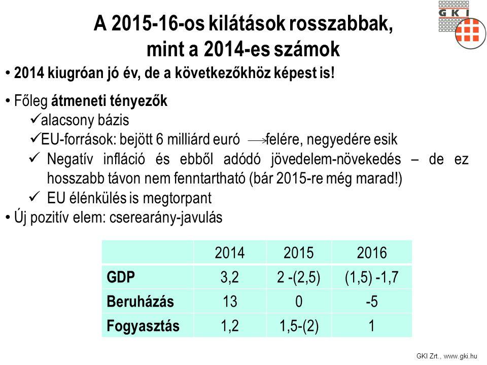 A 2015-16-os kilátások rosszabbak, mint a 2014-es számok