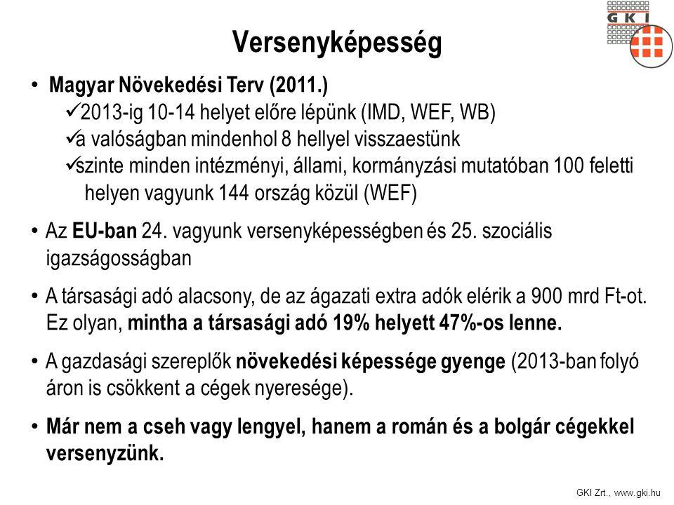 Versenyképesség Magyar Növekedési Terv (2011.)