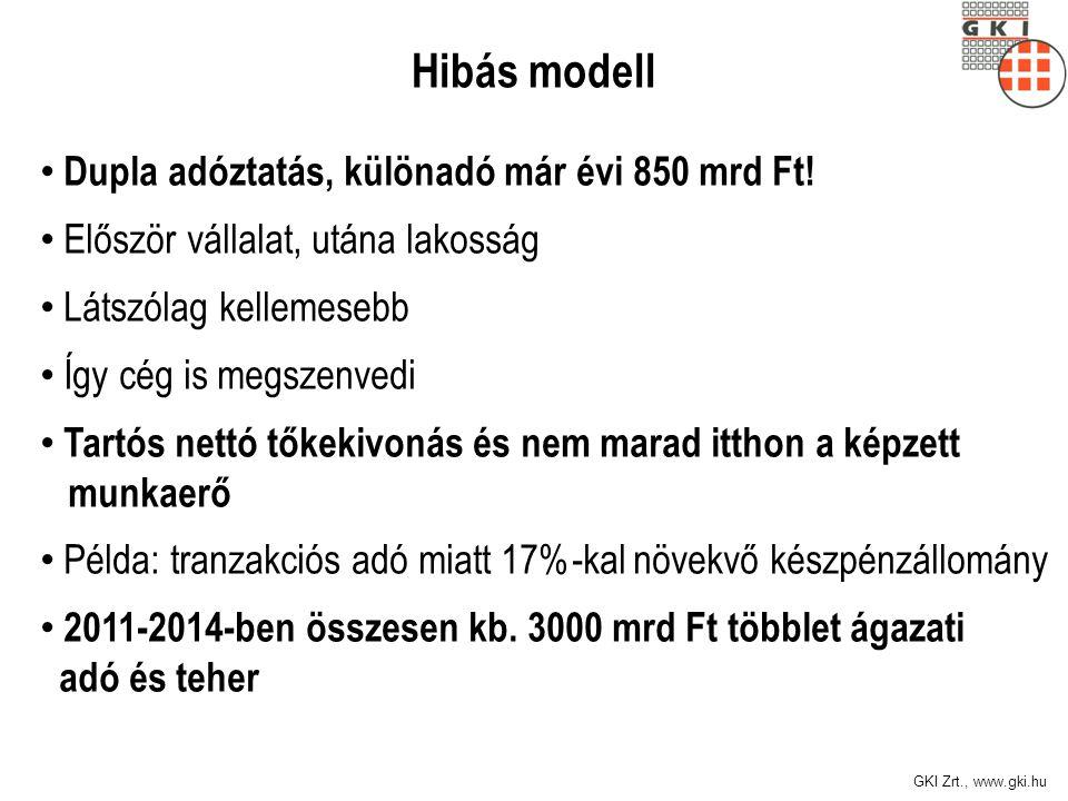 Hibás modell Dupla adóztatás, különadó már évi 850 mrd Ft!