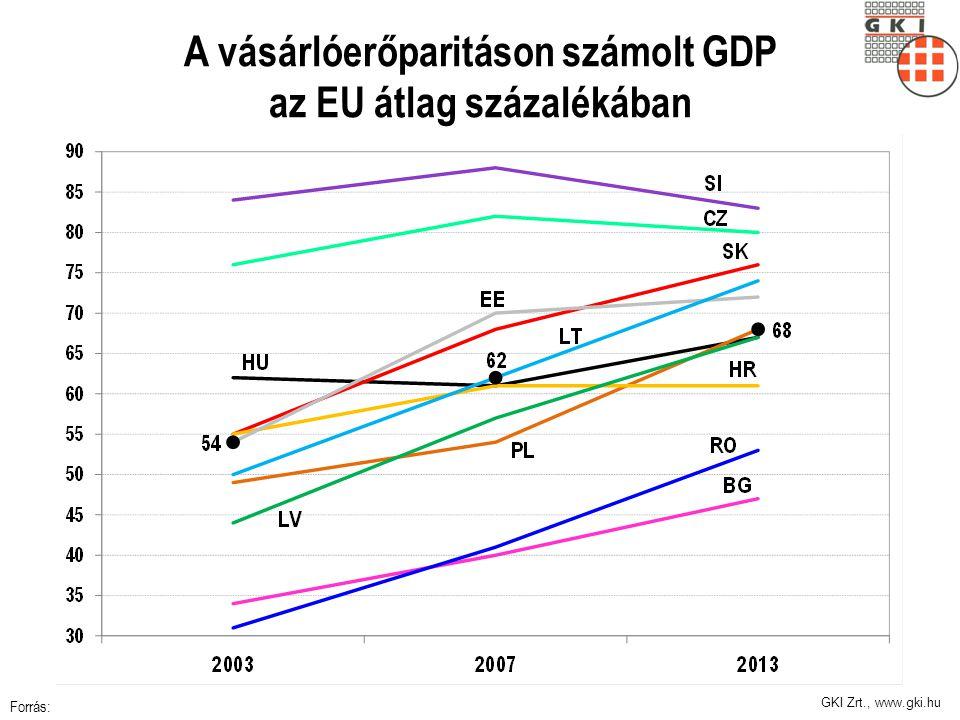A vásárlóerőparitáson számolt GDP az EU átlag százalékában
