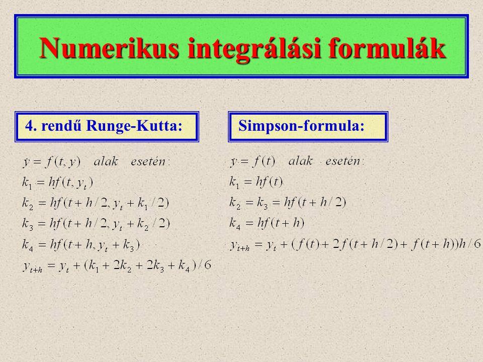 Numerikus integrálási formulák