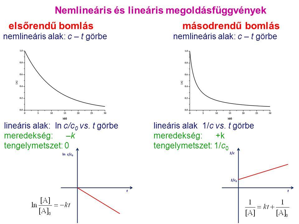 Nemlineáris és lineáris megoldásfüggvények