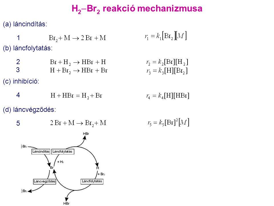 H2Br2 reakció mechanizmusa