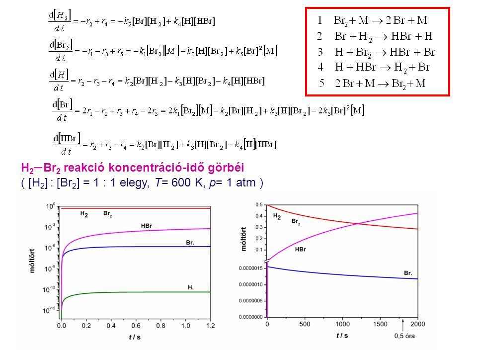 H2Br2 reakció koncentráció-idő görbéi