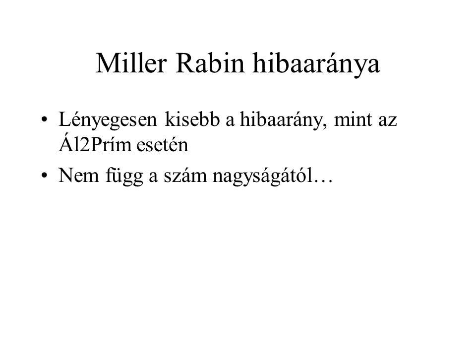 Miller Rabin hibaaránya