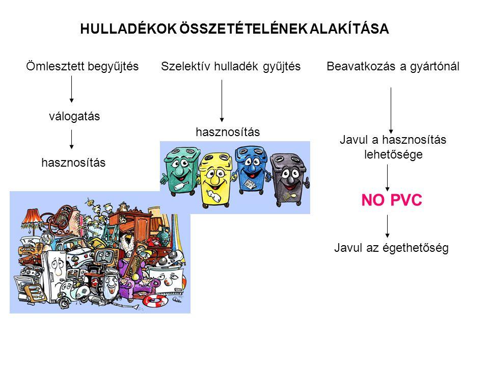 NO PVC HULLADÉKOK ÖSSZETÉTELÉNEK ALAKÍTÁSA Ömlesztett begyűjtés