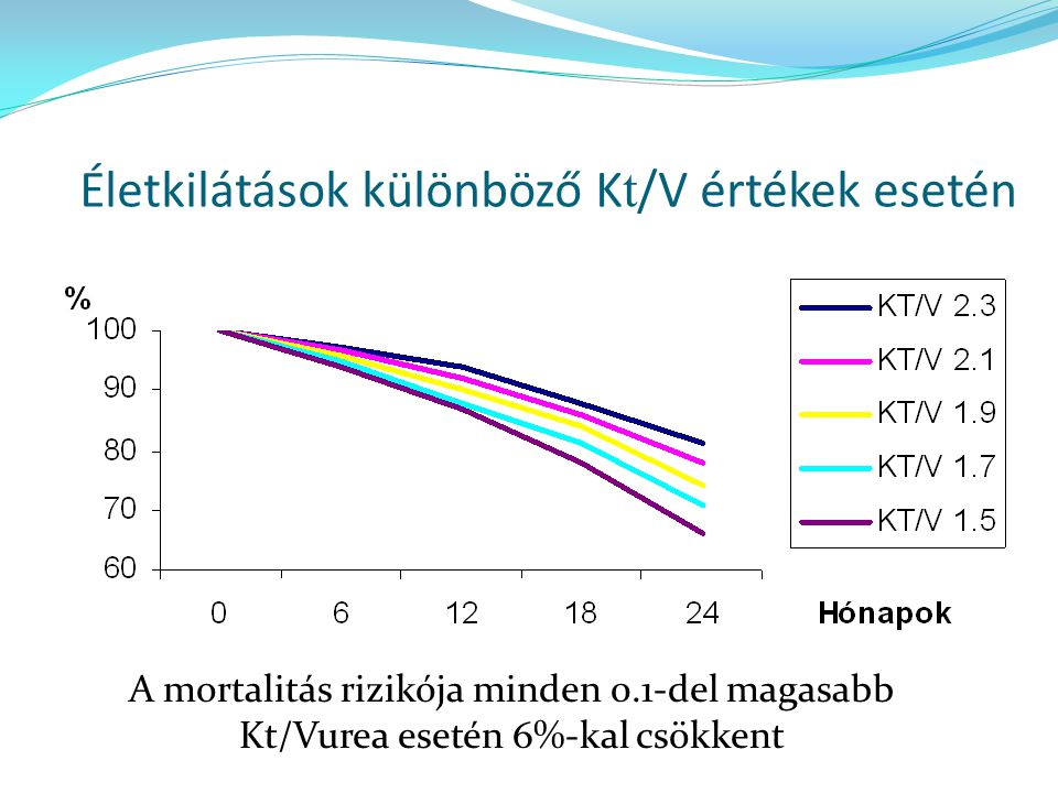 Életkilátások különböző Kt/V értékek esetén