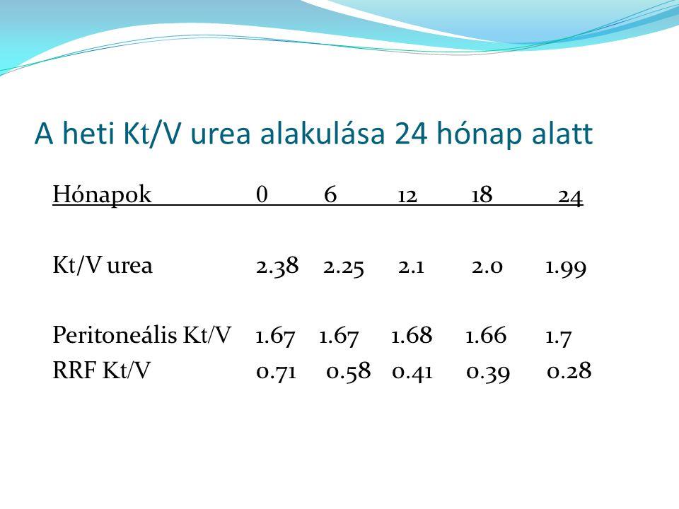 A heti Kt/V urea alakulása 24 hónap alatt