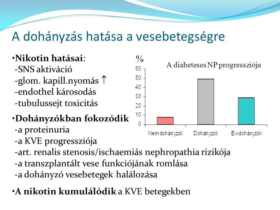 A dohányzás hatása a vesebetegségre