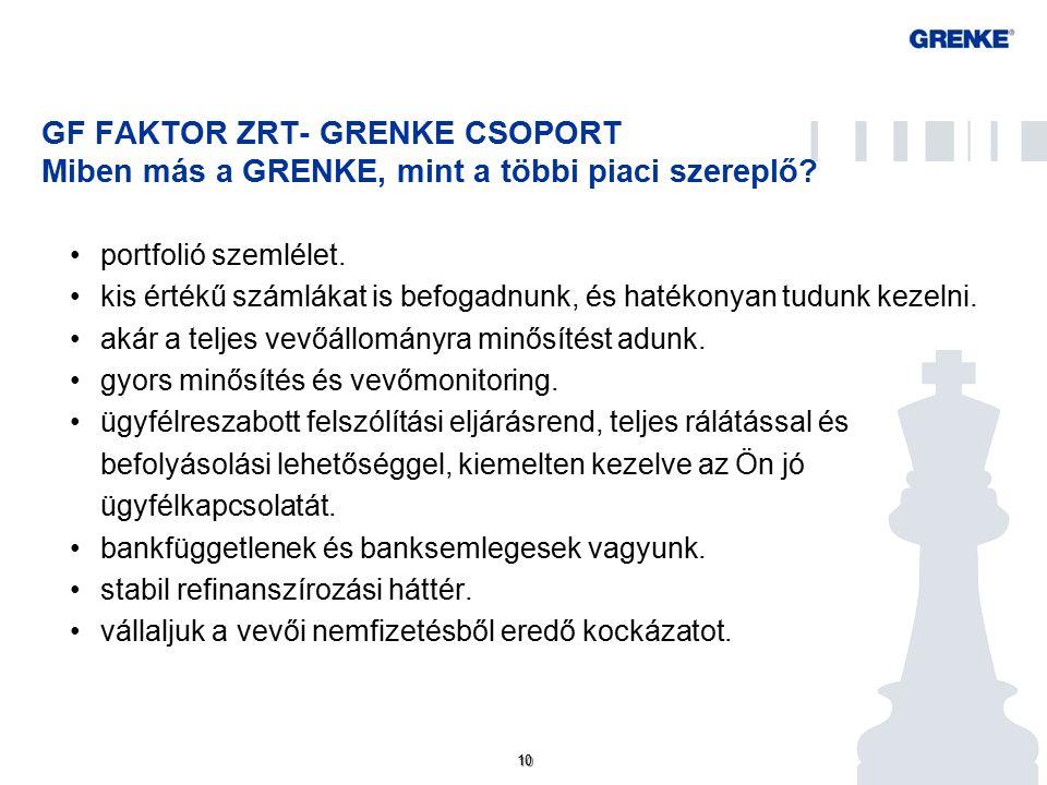 GF FAKTOR ZRT – GRENKE CSOPORT GRENKE Online-Portál szolgáltatásai