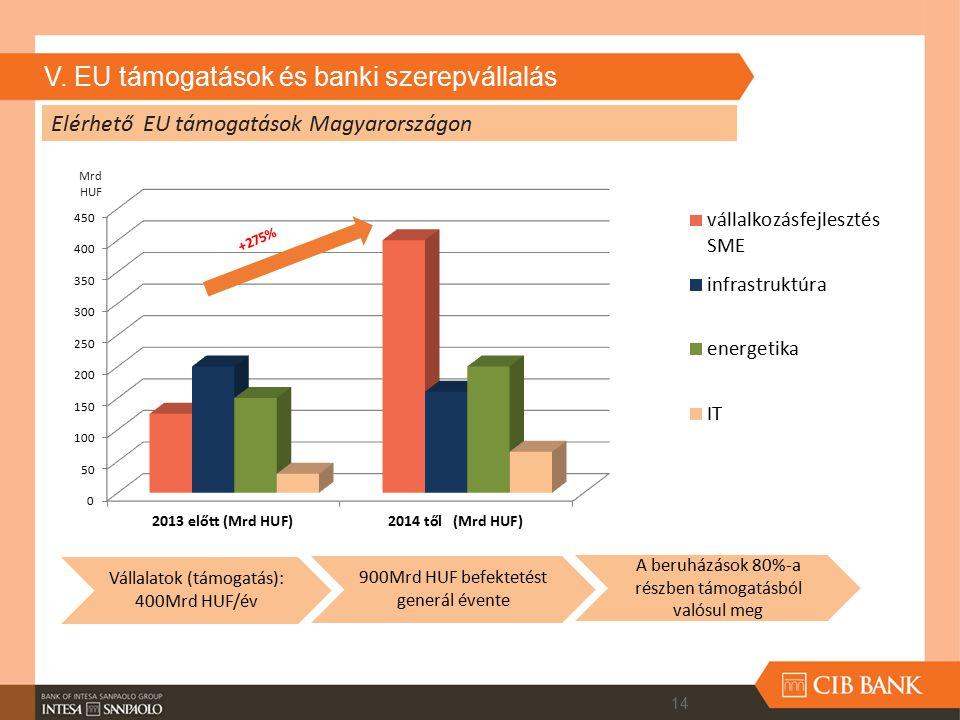V. EU támogatások és banki szerepvállalás