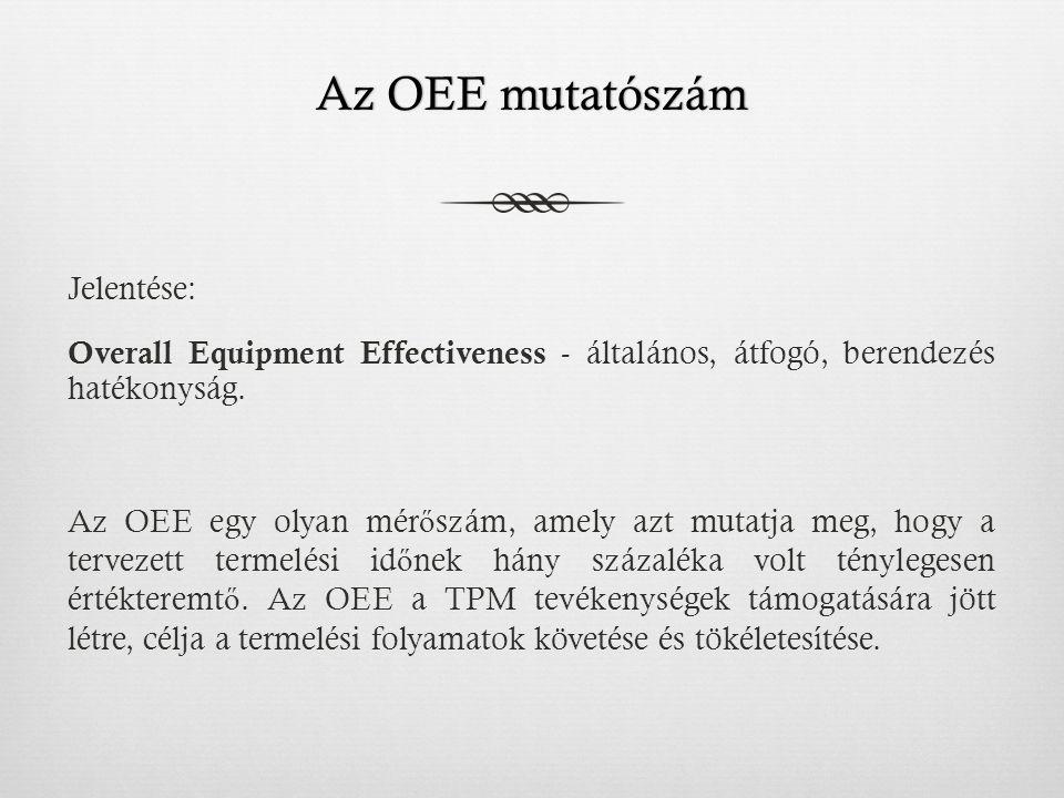 Az OEE mutatószám