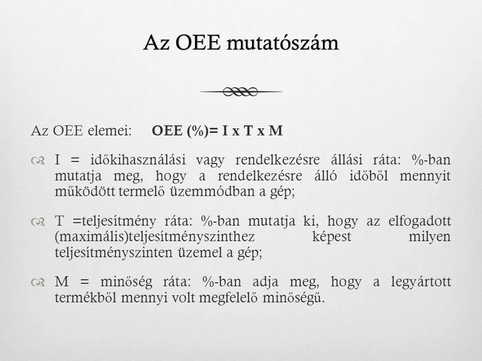 Az OEE mutatószám Az OEE elemei: OEE (%)= I x T x M