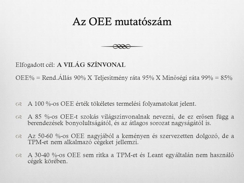 Az OEE mutatószám Elfogadott cél: A VILÁG SZÍNVONAL